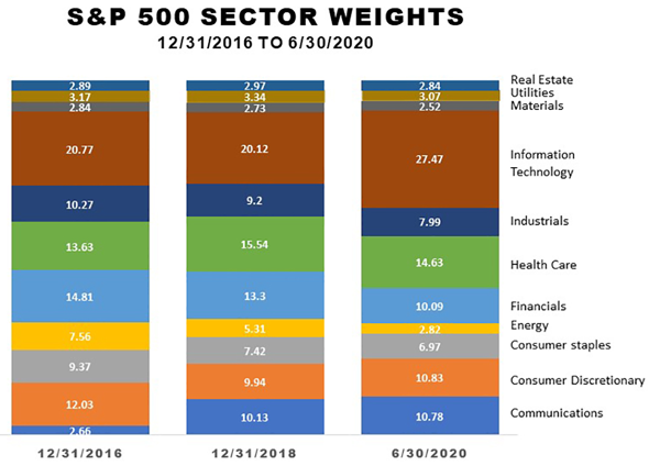 Changes in sector weights in the S&P 500
