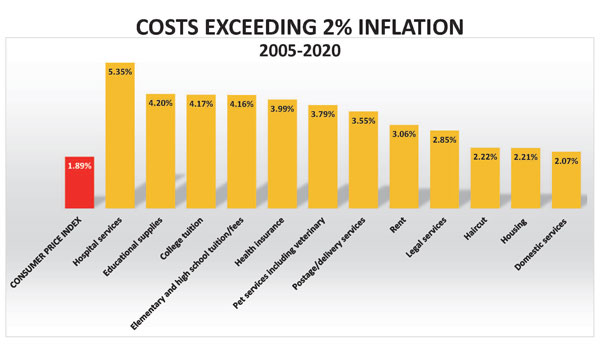 Aspiration costs exceed inflation