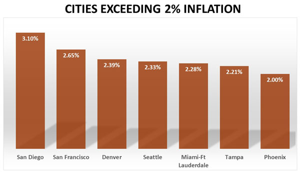 Cities with costs exceeding inflation