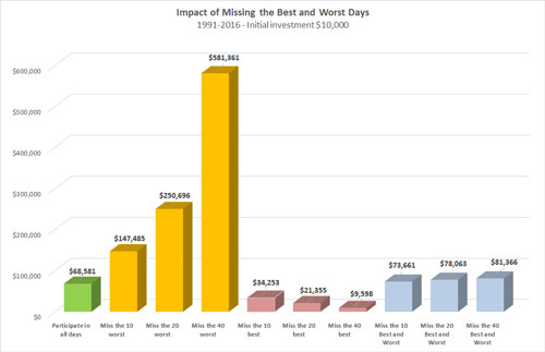 Growth of $10000 if one missing the best and worst days of the market