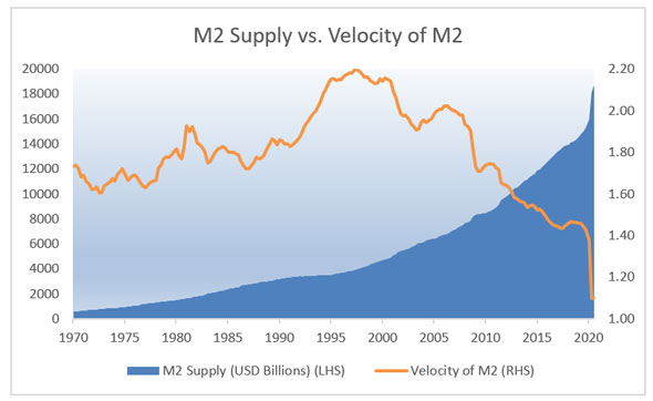 drop off on money velocity in the last year