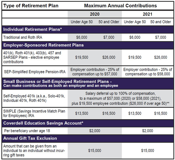 Maximum amount you can contribute to a tax deferred retirement plan